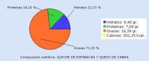 Los valores nutricionales de la quiche cada 100 gr.