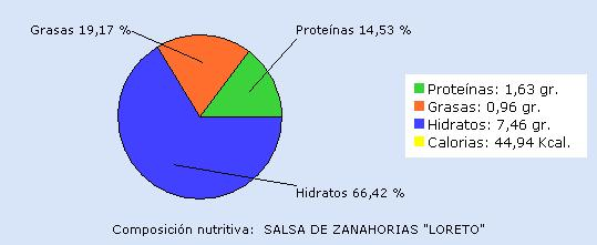 salsa zanahorias loreto