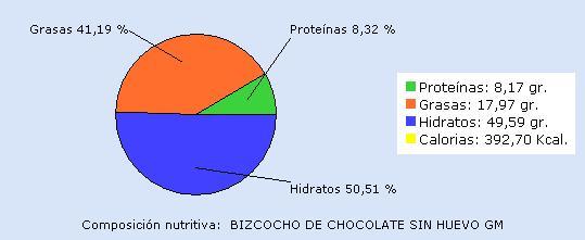 Por cada 100 gr de bizcocho de chocolate sin huevo