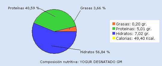Valores nutricionales cada 100 gr de yogur