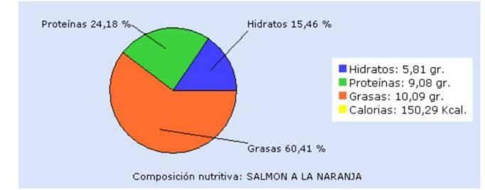 valor nutricional salmon a la naranja